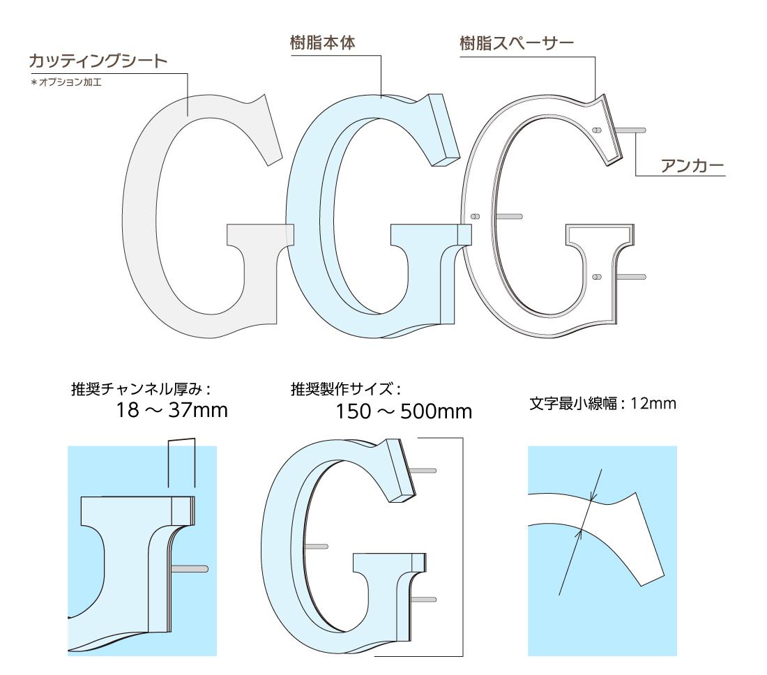 スタンダード樹脂チャンネル文字構成図