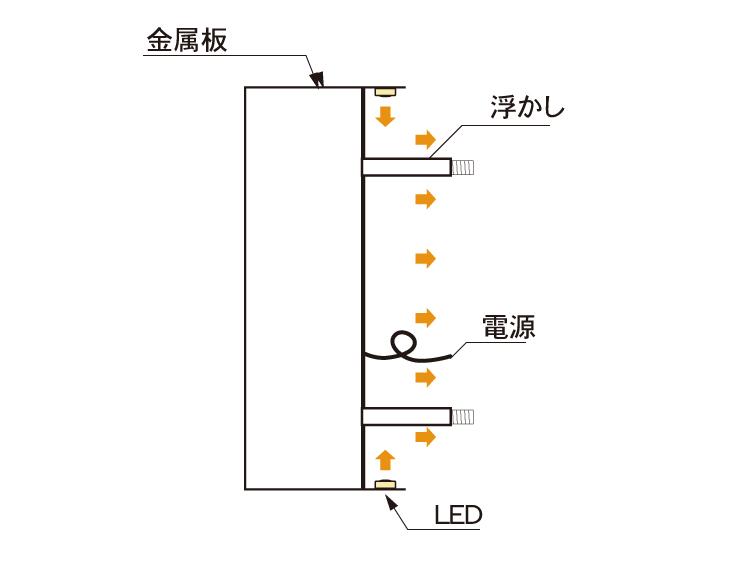 バックライトチャンネル断面図