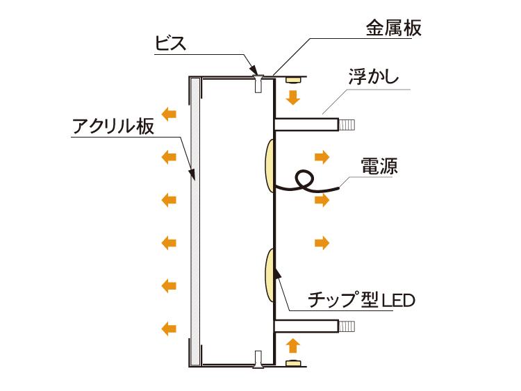 縁あり金属チャンネル文字