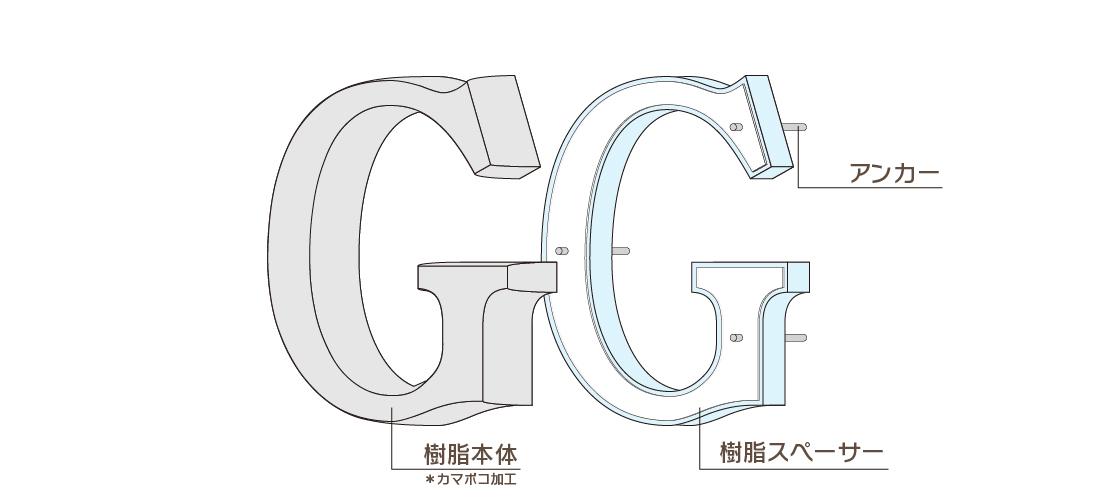 カマボコ樹脂チャンネル文字構成図