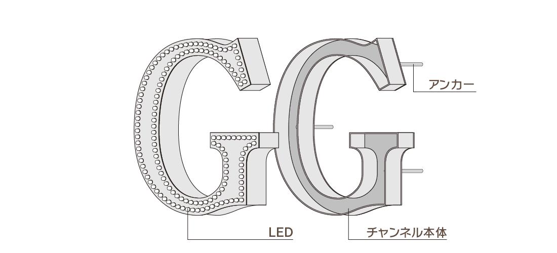 ドット発光タイプチャンネル文字構成図