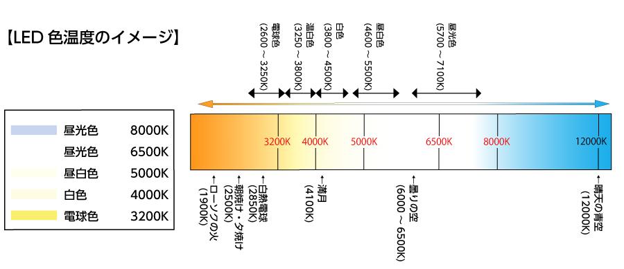 株式会社高昇LEDの色温度表