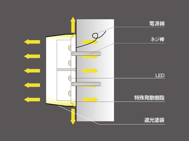 樹脂チャンネル文字断面図